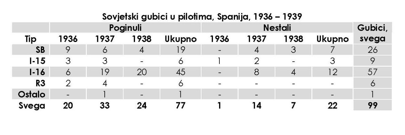 Како се Шкода уклопила у 'европске' стандарде, или - допунска настава за Вилијема... - Page 3 003_tabela_sssr_spanija_gubici_piloti